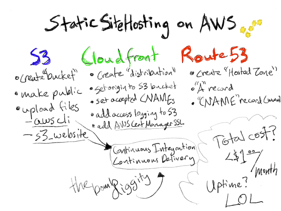 Static Site Hosting on AWS drawing